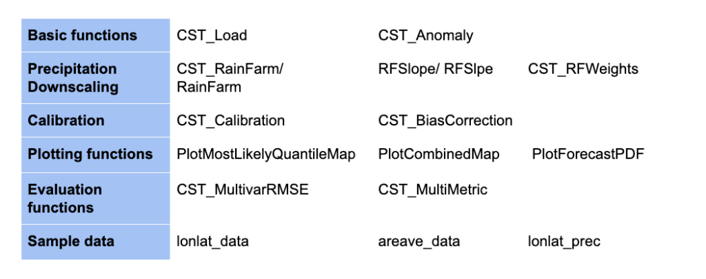 MEDSCOPE TOOLBOX - Table 1: Summary of the currently included functions.